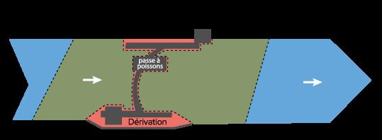 Schéma explicatif de la pêche sur et aux abords des barrages